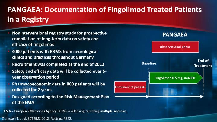 PANGAEA: Documentation of Fingolimod Treated Patients in a Registry