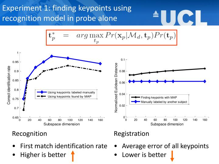 Experiment 1: finding keypoints using recognition model in probe alone