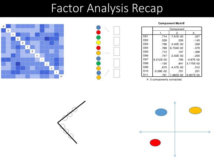 Factor Analysis Recap