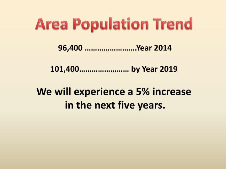 Area Population Trend