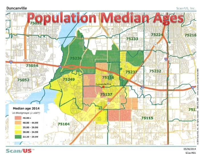 Population Median Ages