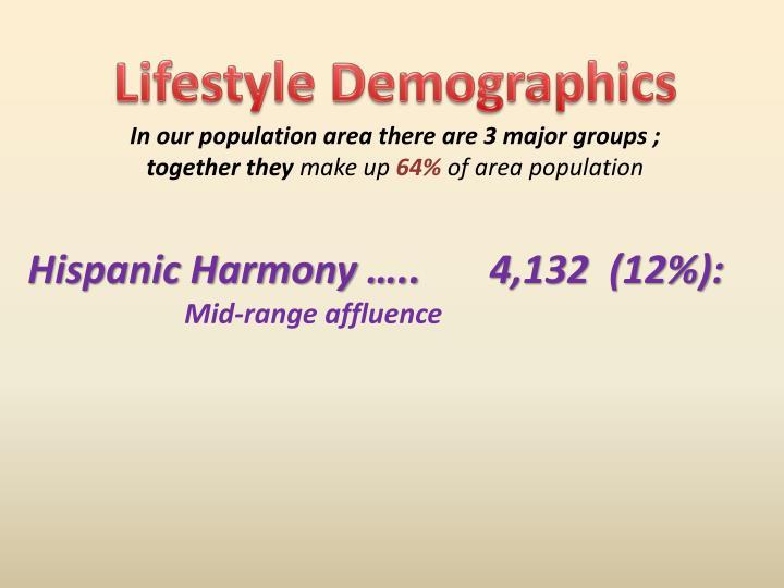 Lifestyle Demographics