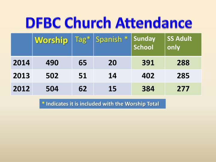 DFBC Church Attendance