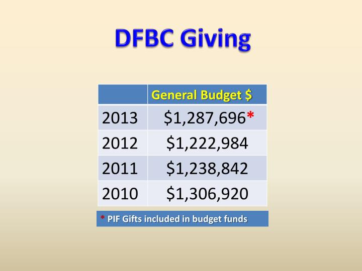 DFBC Giving