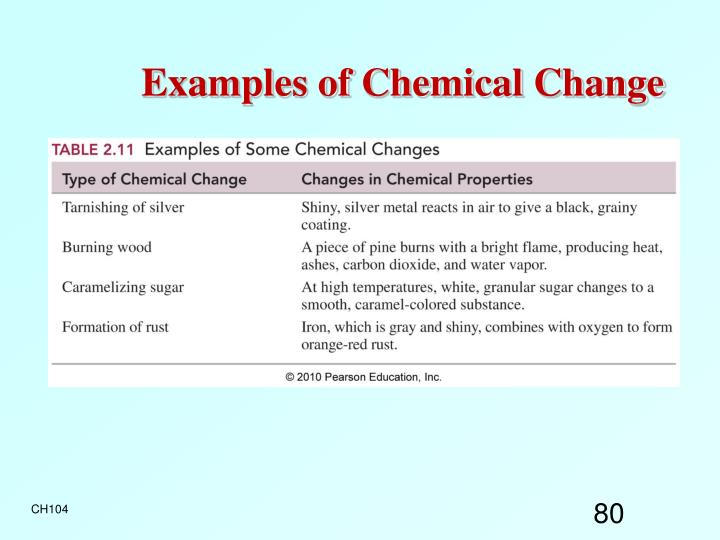 Examples of Chemical Change