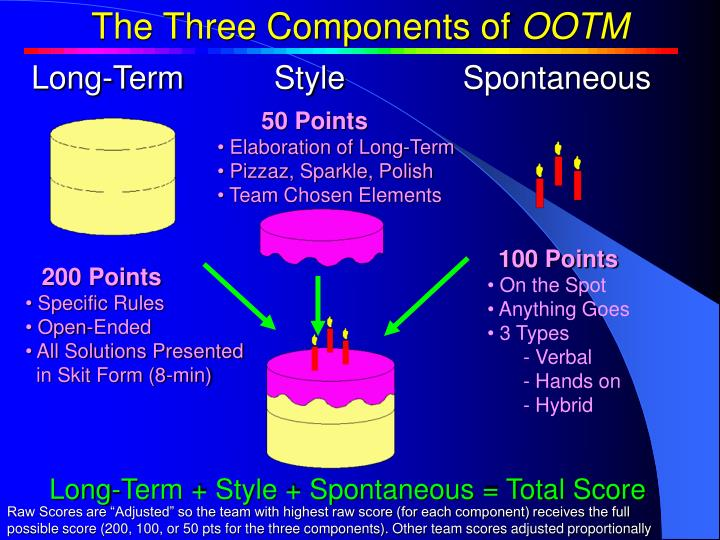 The Three Components of OOTM
