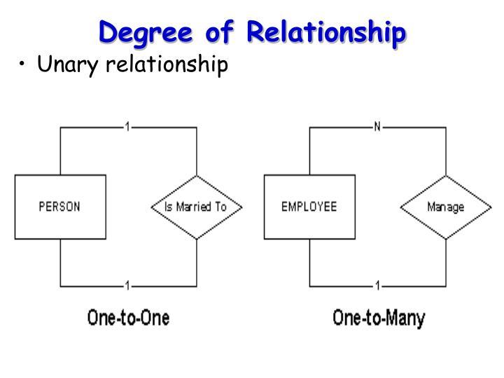 Degree of Relationship