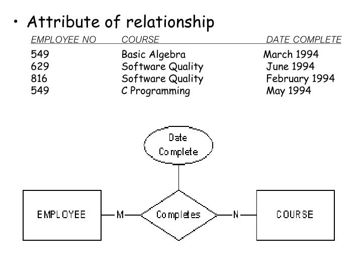Attribute of relationship