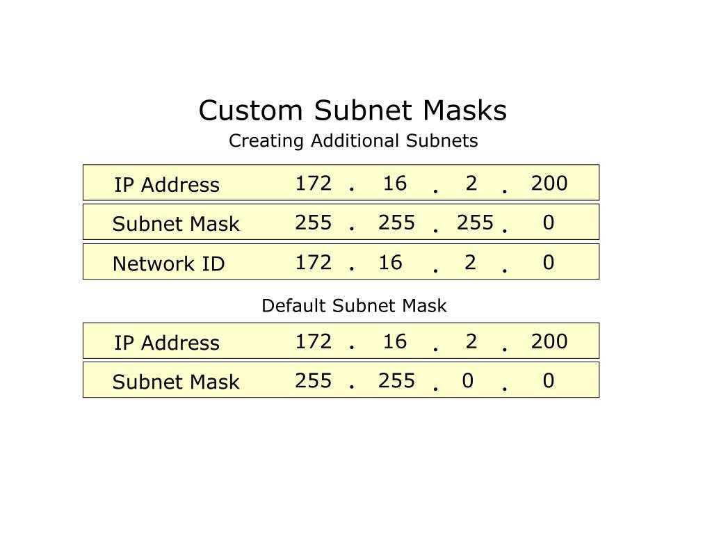 PPT - Subnet Masks PowerPoint Presentation - ID:6234073