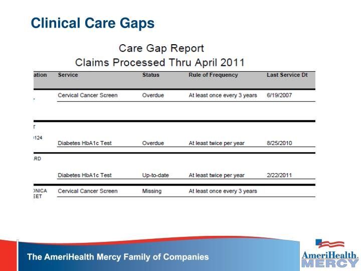 Clinical Care Gaps