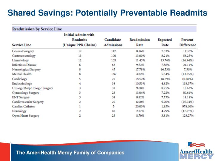 Shared Savings: Potentially Preventable Readmits