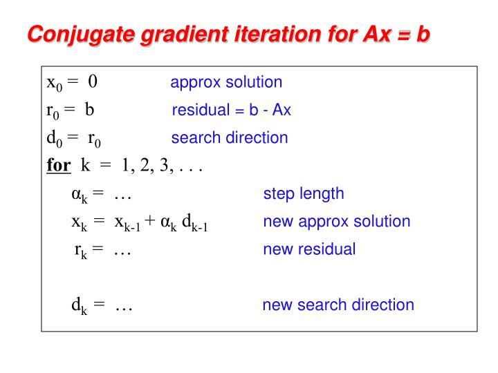 Conjugate gradient iteration for Ax = b