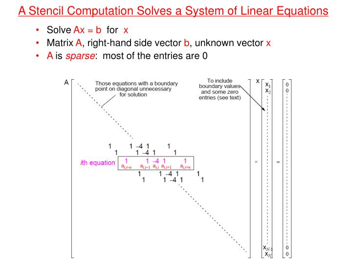 A Stencil Computation Solves a System of Linear Equations