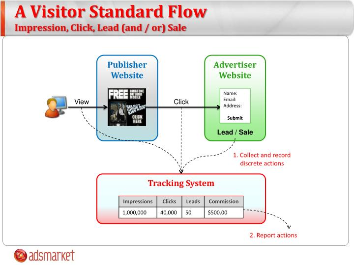 A Visitor Standard Flow