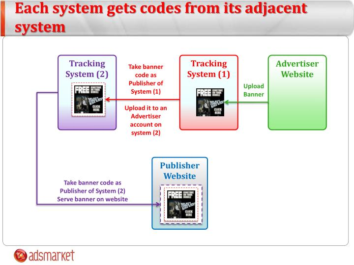 Each system gets codes from its adjacent system