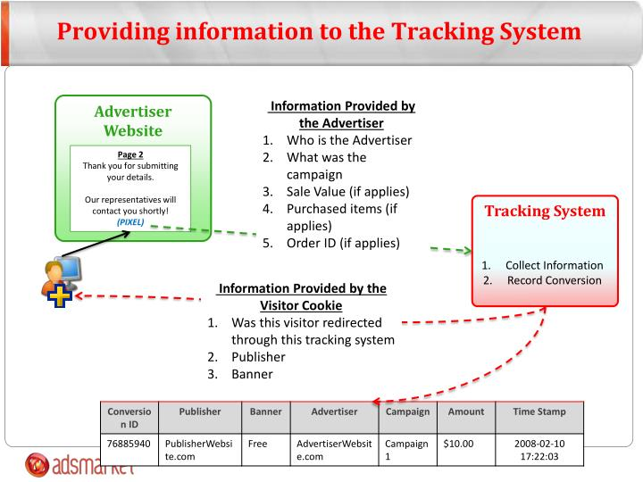 Providing information to the Tracking System