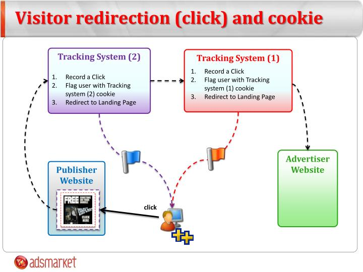Visitor redirection (click) and cookie