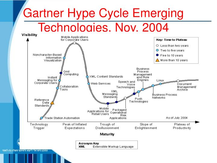Gartner Hype Cycle Emerging Technologies, Nov. 2004