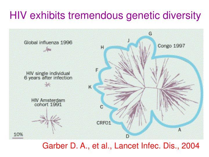 HIV exhibits tremendous genetic diversity