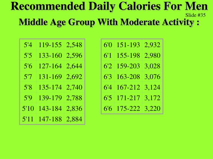 Recommended Daily Calories For Men