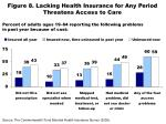figure 8 lacking health insurance for any period threatens access to care