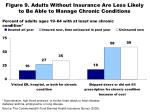 figure 9 adults without insurance are less likely to be able to manage chronic conditions