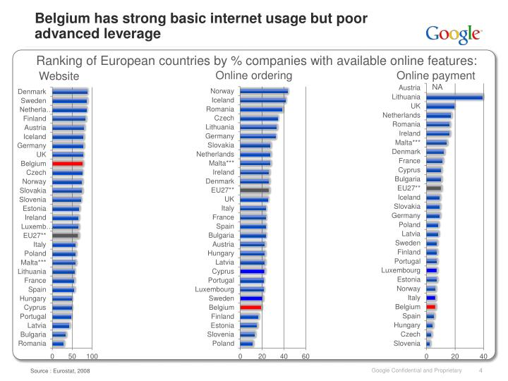Belgium has strong basic internet usage but poor advanced leverage
