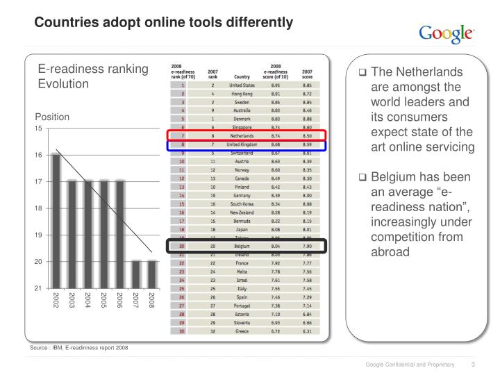 Countries adopt online tools differently