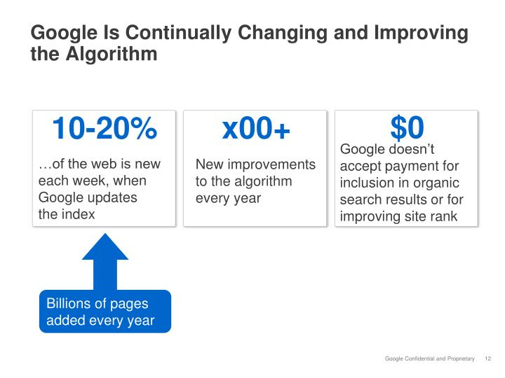 Google Is Continually Changing and Improving the Algorithm