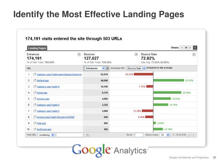 Identify the Most Effective Landing Pages