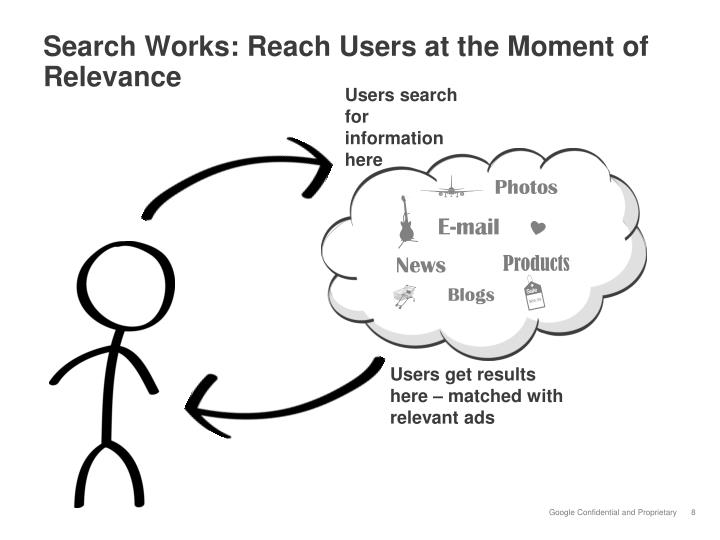 Search Works: Reach Users at the Moment of Relevance