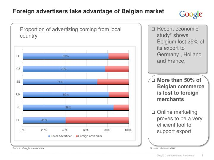 Foreign advertisers take advantage of Belgian market