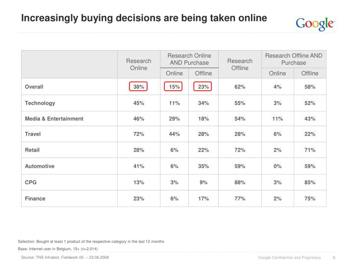 Increasingly buying decisions are being taken online