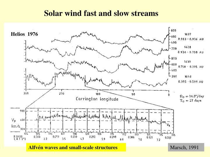 Solar wind fast and slow streams