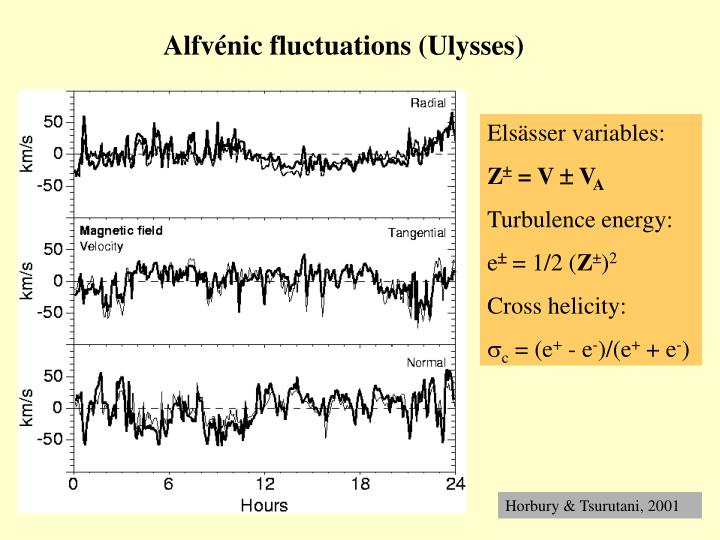 Alfvénic fluctuations (Ulysses)