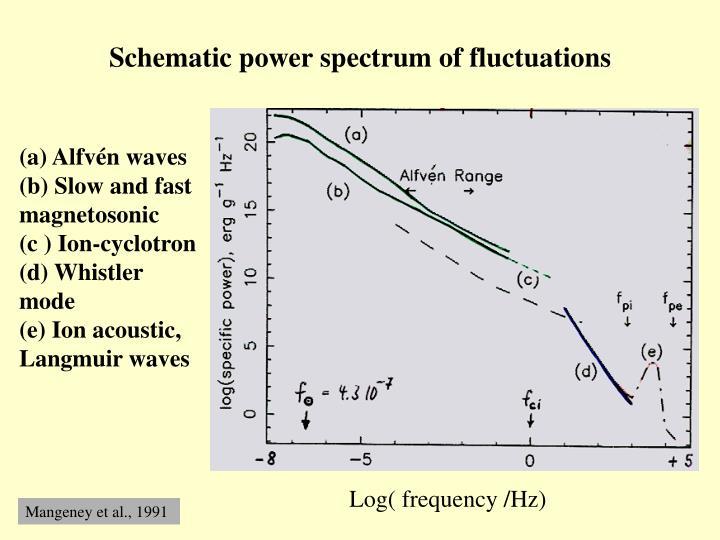Schematic power spectrum of fluctuations