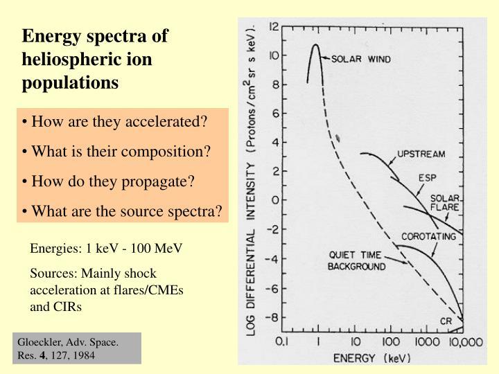 Energy spectra of heliospheric ion populations