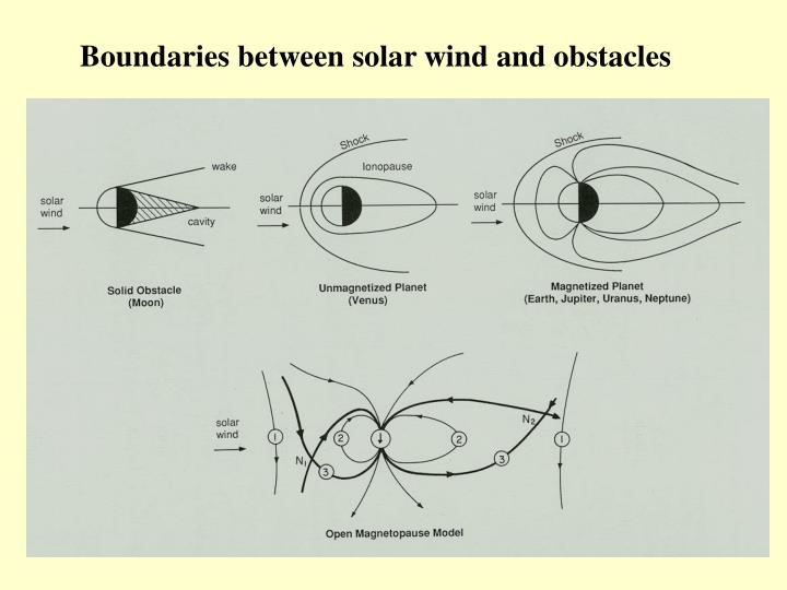 Boundaries between solar wind and obstacles