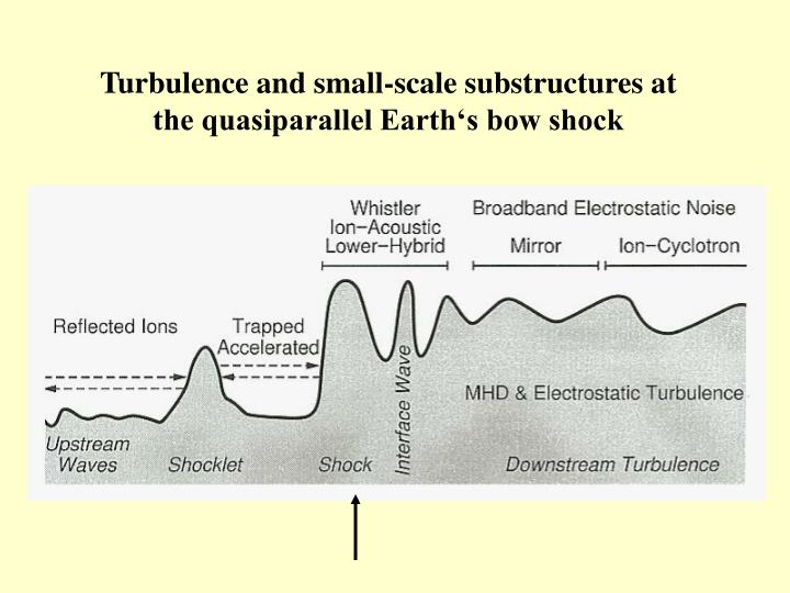 Turbulence and small-scale substructures at the quasiparallel Earth's bow shock