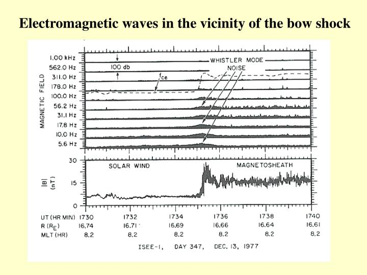 Electromagnetic waves in the vicinity of the bow shock