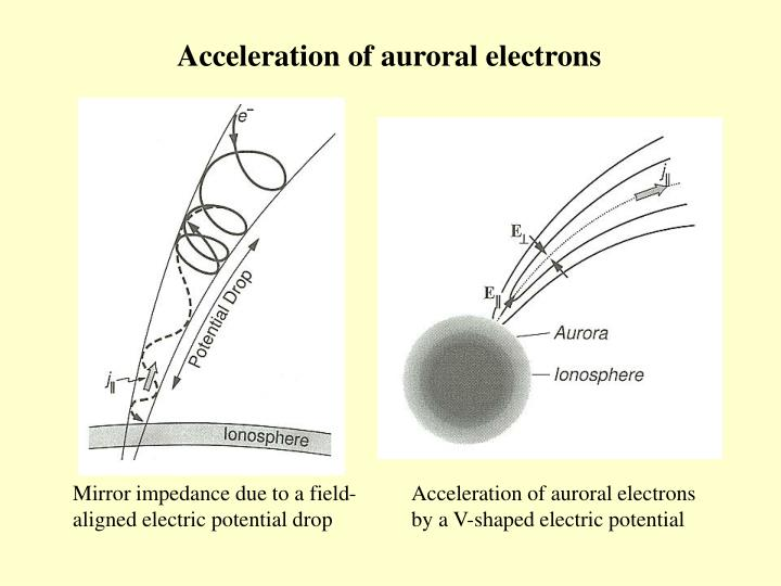 Acceleration of auroral electrons