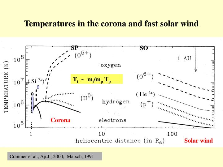 Temperatures in the corona and fast solar wind