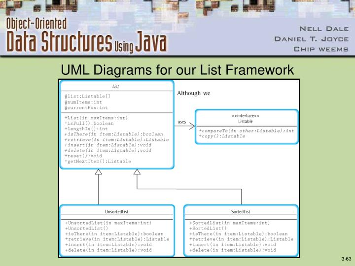 UML Diagrams for our List Framework