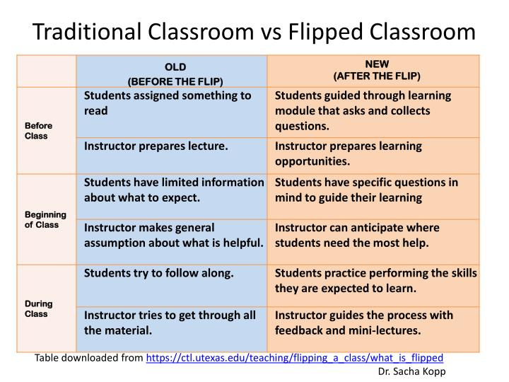 What's Different About the Flipped Class?