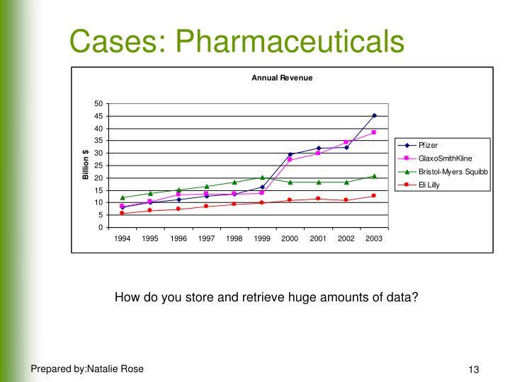 Cases: Pharmaceuticals
