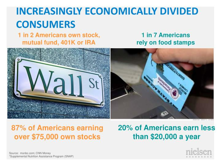Increasingly economically divided consumers