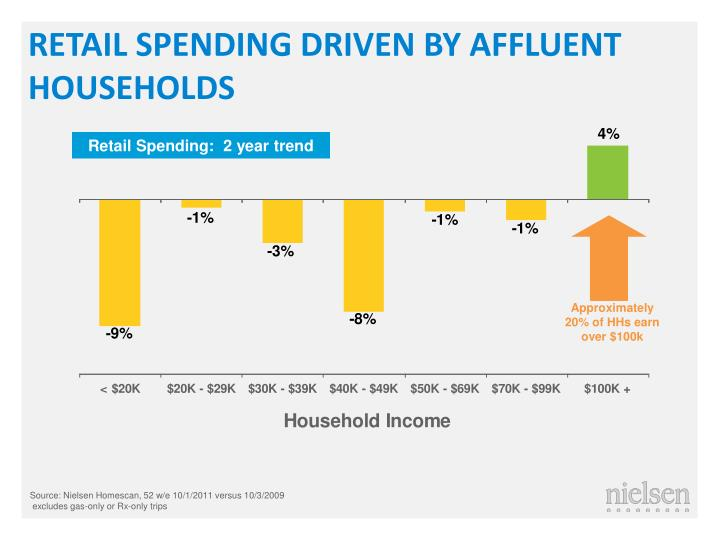 RETAIL SPENDING DRIVEN BY AFFLUENT HOUSEHOLDS