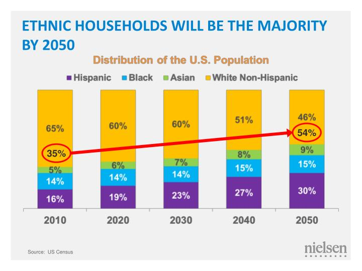 ETHNIC HOUSEHOLDS WILL BE THE MAJORITY BY 2050