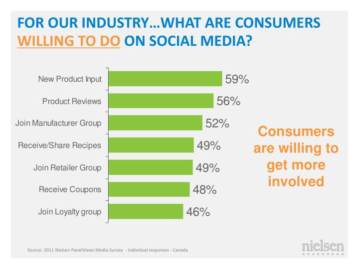 FOR OUR INDUSTRY…WHAT ARE CONSUMERS