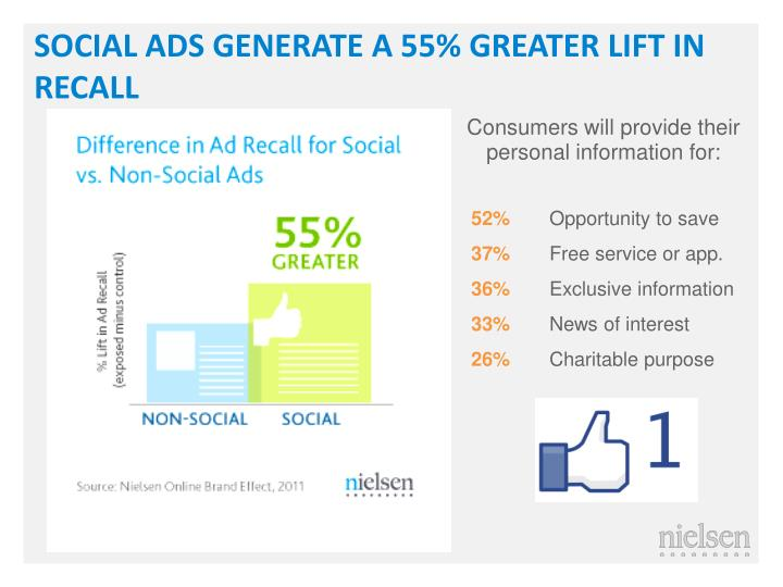 SOCIAL ADS GENERATE A 55% GREATER LIFT IN RECALL